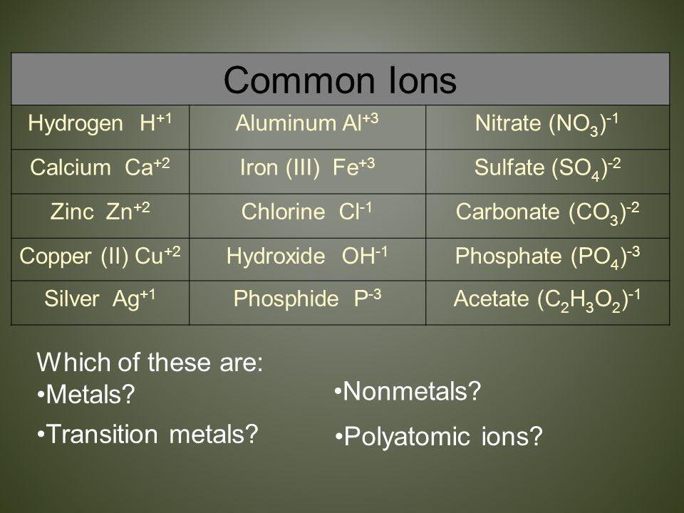 Common Ions Hydrogen H +1 Aluminum Al +3 Nitrate (NO 3 ) -1 Calcium Ca +2 Iron (III) Fe +3 Sulfate (SO 4 ) -2 Zinc Zn +2 Chlorine Cl -1 Carbonate (CO