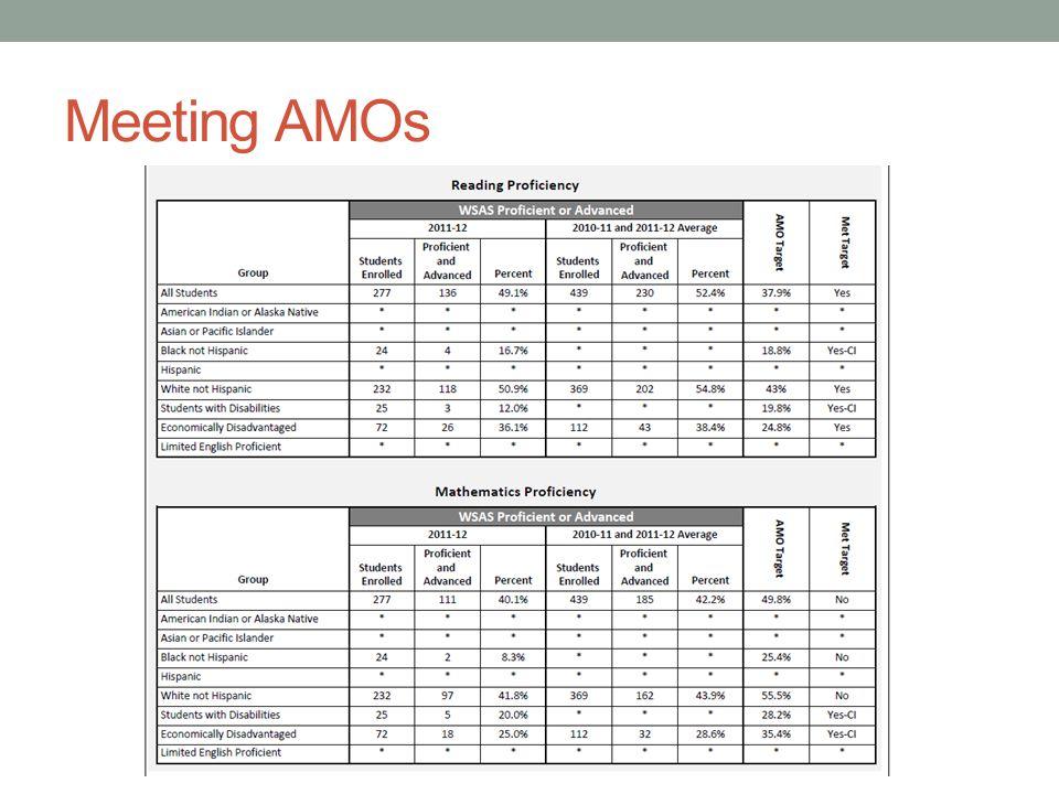 Meeting AMOs