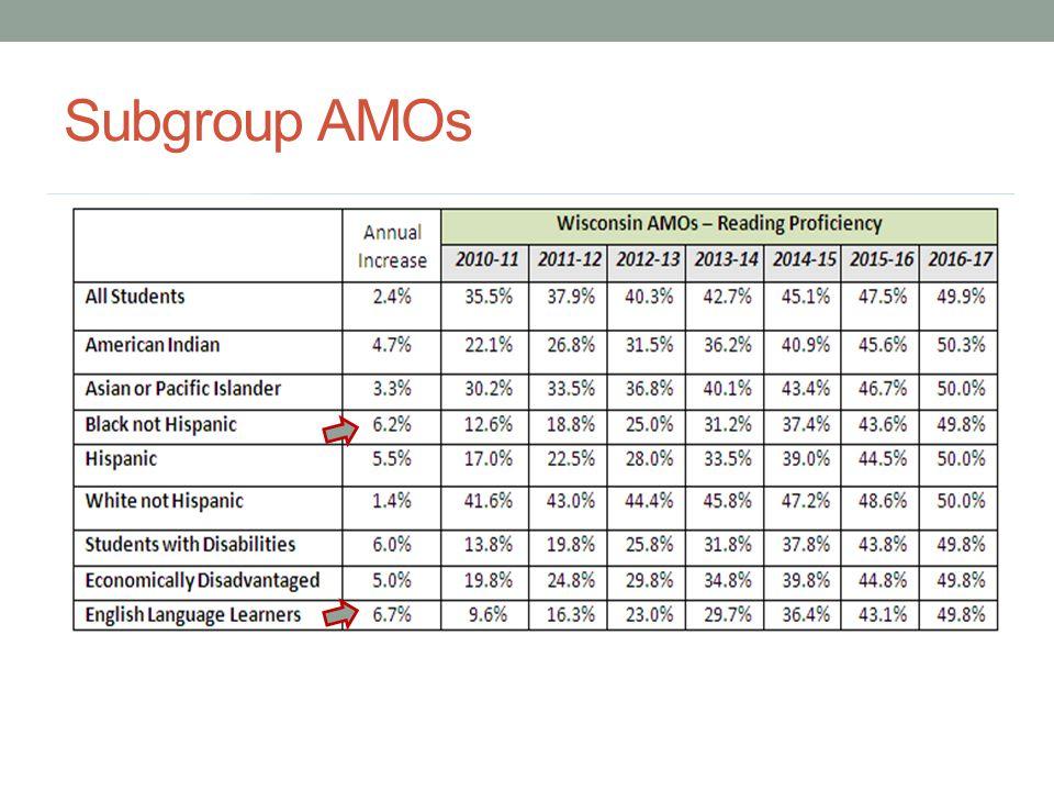 Subgroup AMOs