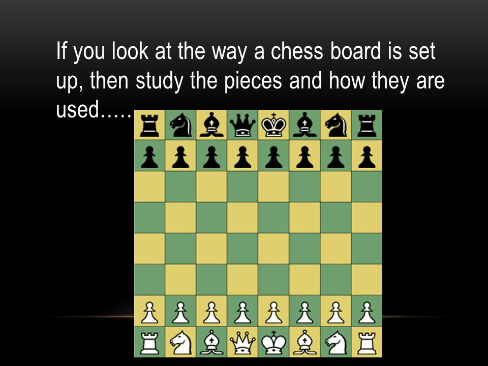If you look at the way a chess board is set up, then study the pieces and how they are used……
