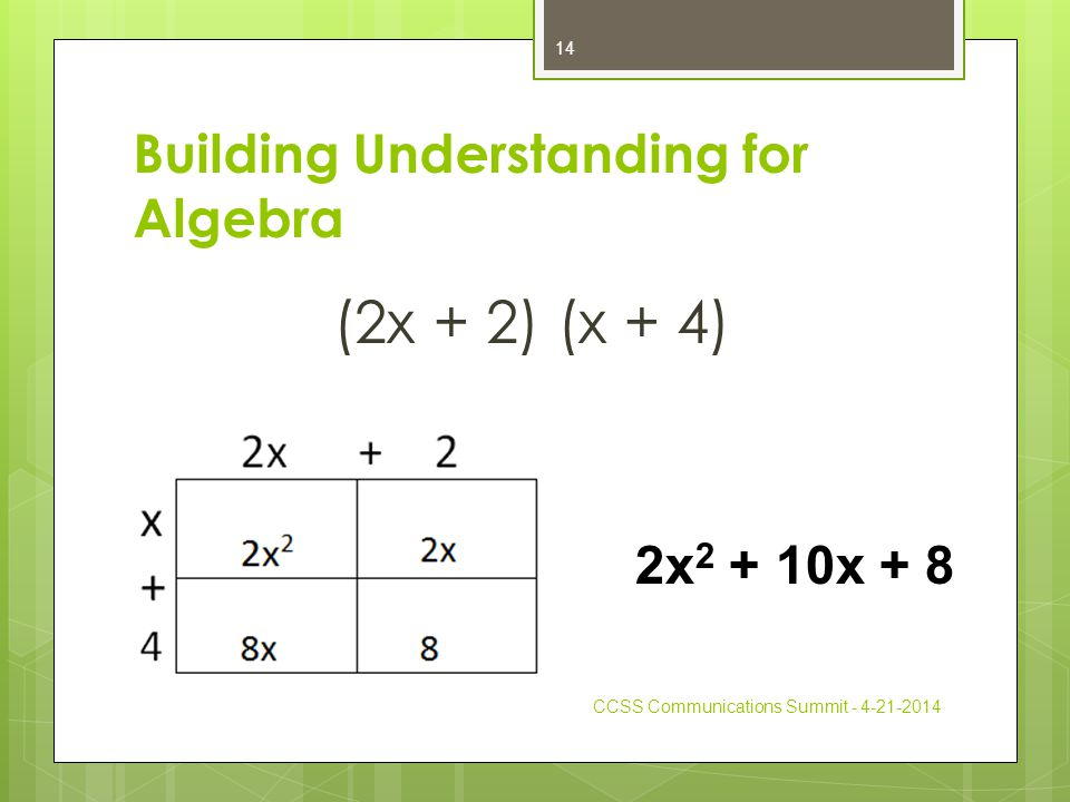 Building Understanding for Algebra (2x + 2) (x + 4) CCSS Communications Summit - 4-21-2014 14 2x 2 + 10x + 8