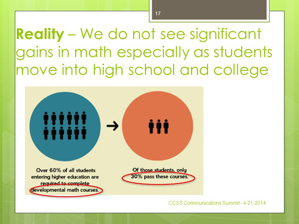 Reality – We do not see significant gains in math especially as students move into high school and college CCSS Communications Summit - 4-21-2014 17