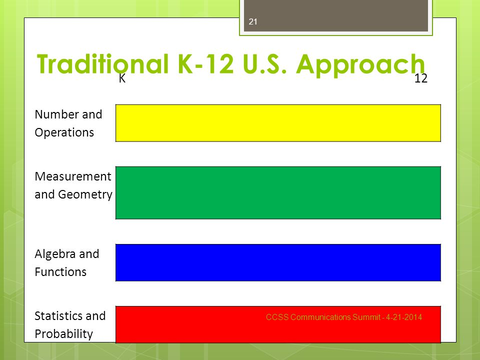 K 12 Number and Operations Measurement and Geometry Algebra and Functions Statistics and Probability Traditional K-12 U.S.