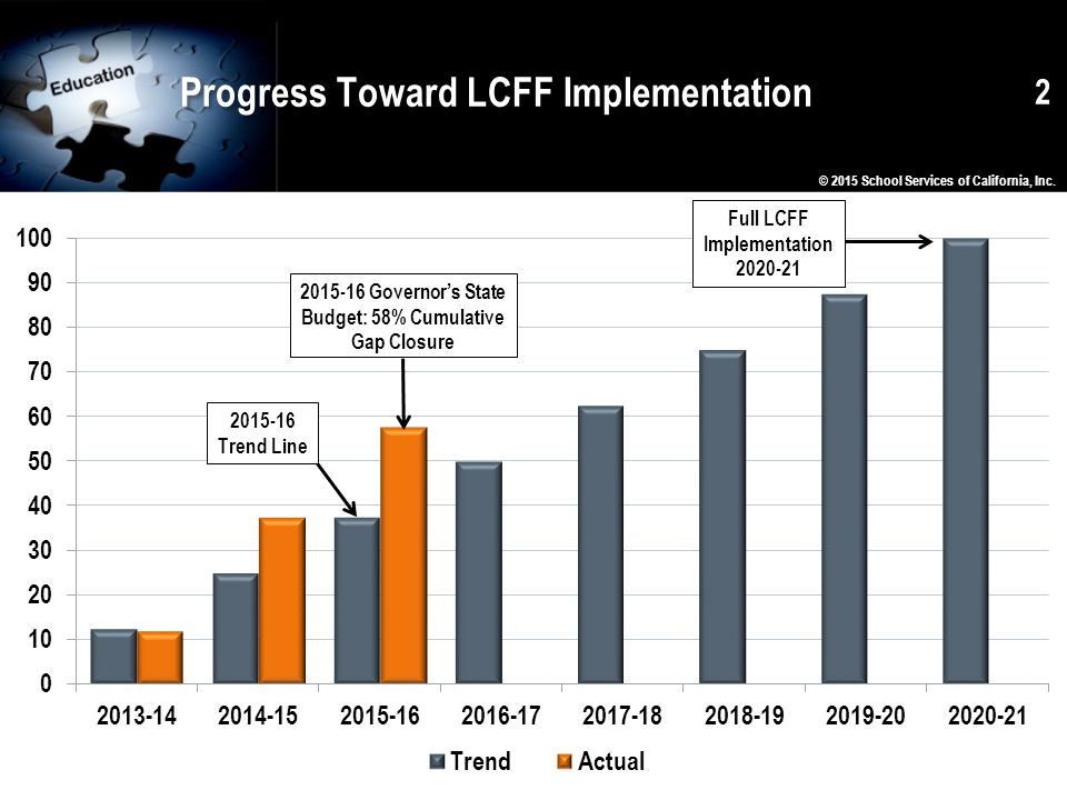 Progress Toward LCFF Implementation 2 © 2015 School Services of California, Inc.