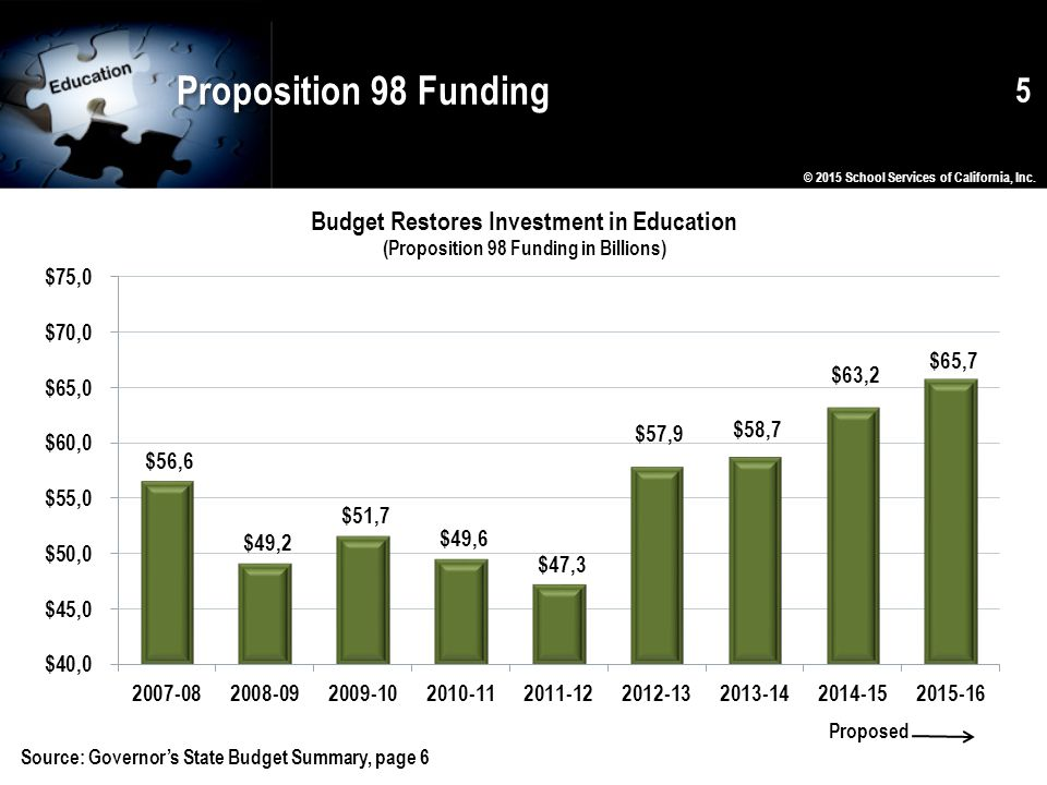 Proposition 98 Funding © 2015 School Services of California, Inc.