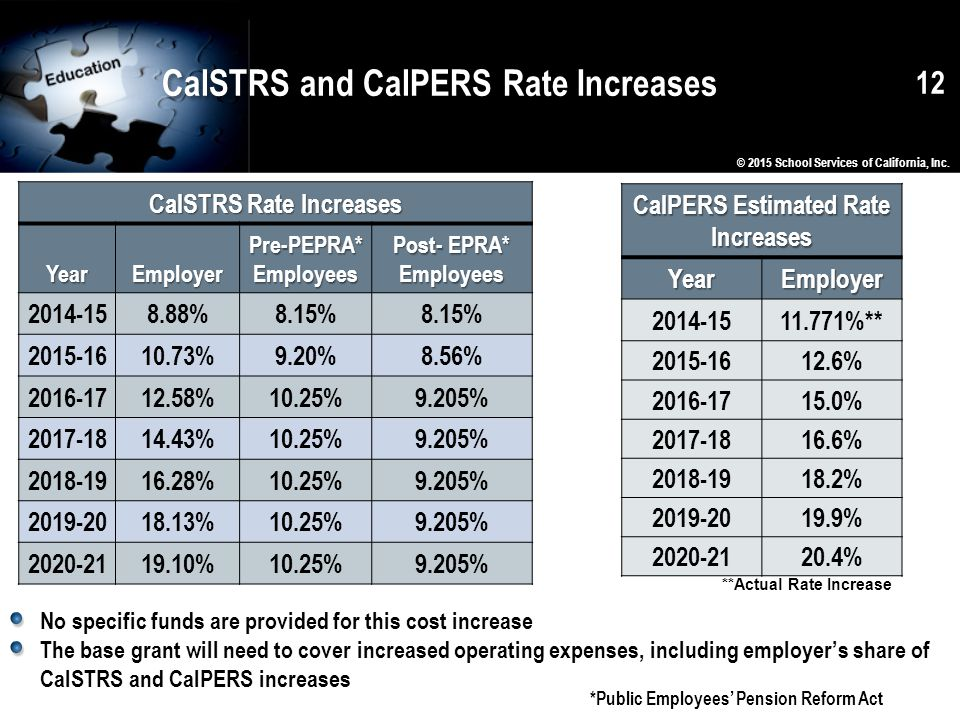CalSTRS and CalPERS Rate Increases No specific funds are provided for this cost increase The base grant will need to cover increased operating expenses, including employer's share of CalSTRS and CalPERS increases © 2015 School Services of California, Inc.