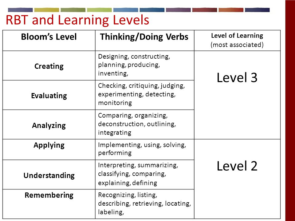 RBT and Learning Levels Bloom's LevelThinking/Doing Verbs Level of Learning (most associated) Designing, constructing, Creating Evaluating planning, producing, inventing, Checking, critiquing, judging, experimenting, detecting, monitoring Level 3 Comparing, organizing, Analyzing deconstruction, outlining, integrating Applying Implementing, using, solving, performing Understanding Interpreting, summarizing, classifying, comparing, explaining, defining Level 2 Remembering Recognizing, listing, describing, retrieving, locating, labeling,