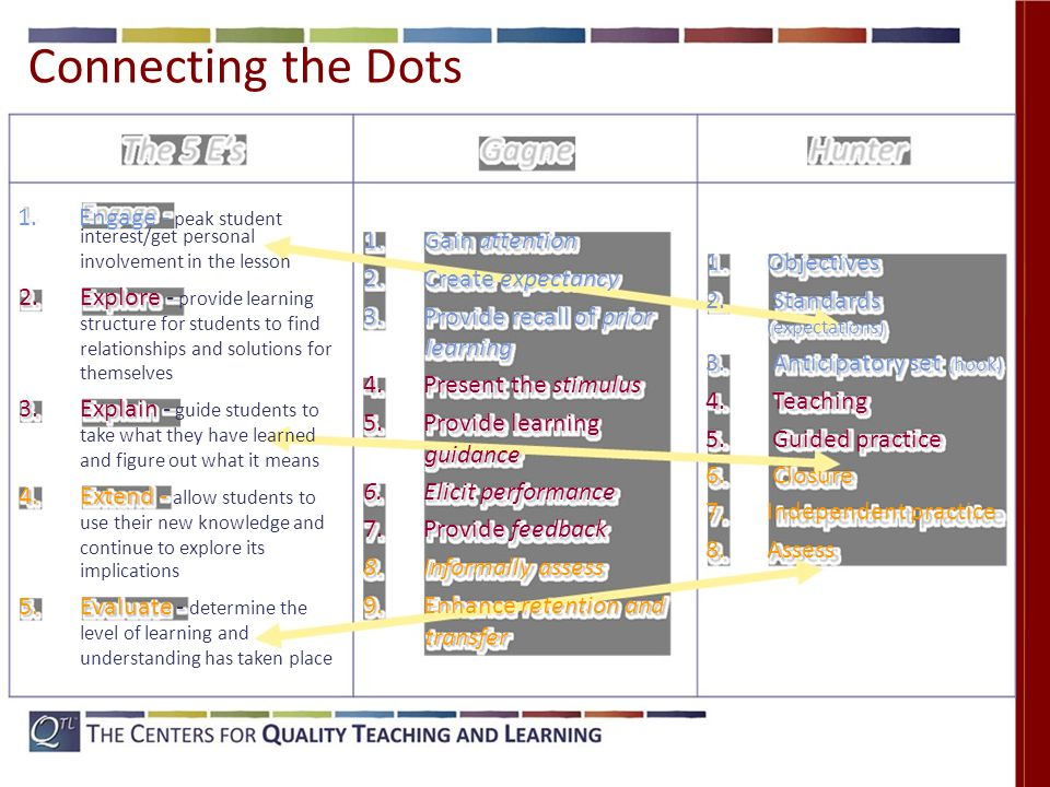 Connecting the Dots 1. Engage ‐ peak student interest/get personal involvement in the lesson 2.
