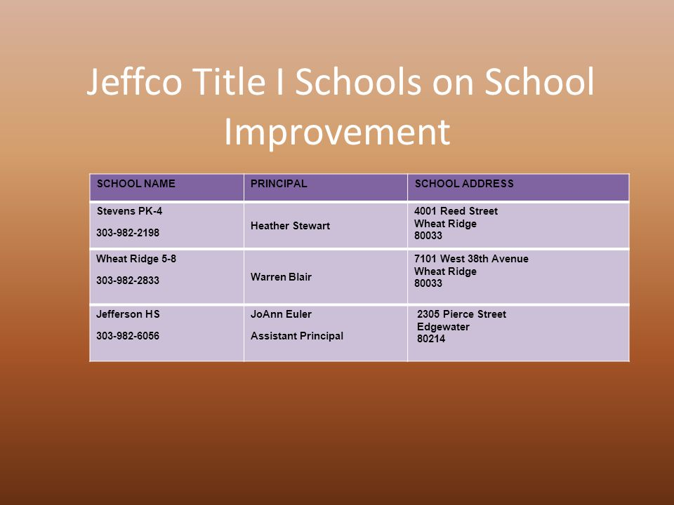Jeffco Title I Schools on School Improvement SCHOOL NAMEPRINCIPALSCHOOL ADDRESS Stevens PK-4 303-982-2198 Heather Stewart 4001 Reed Street Wheat Ridge 80033 Wheat Ridge 5-8 303-982-2833 Warren Blair 7101 West 38th Avenue Wheat Ridge 80033 Jefferson HS 303-982-6056 JoAnn Euler Assistant Principal 2305 Pierce Street Edgewater 80214