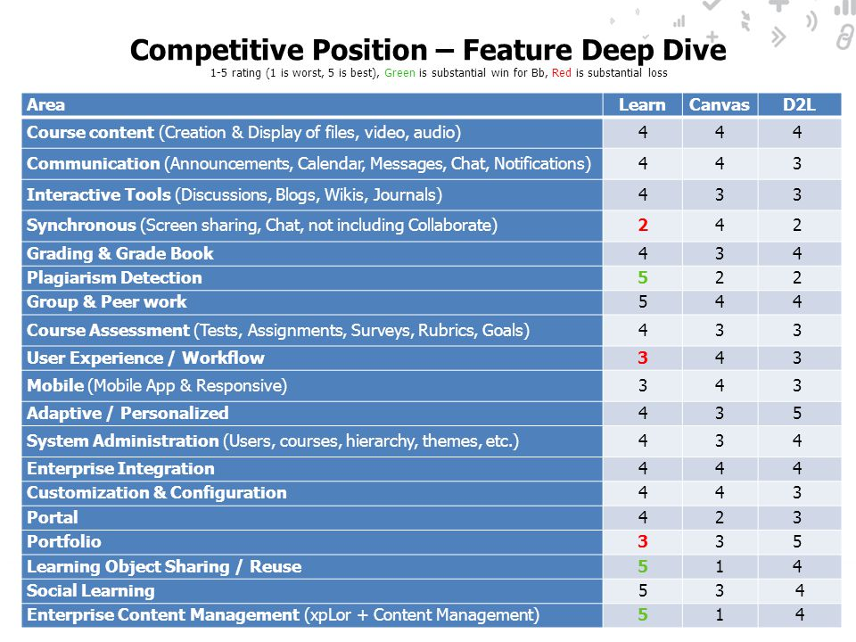 Competitive Position – Feature Deep Dive 1-5 rating (1 is worst, 5 is best), Green is substantial win for Bb, Red is substantial loss AreaLearnCanvasD