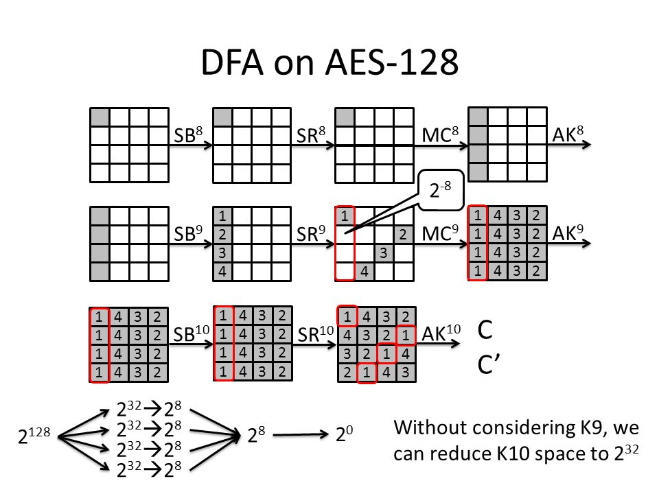 DFA on AES-128 SB 8 SR 8 MC 8 AK 8 SB 9 3 4 1 2 SR 9 3 4 1 2 MC 9 1423 1423 1423 1423 AK 9 SB 10 SR 10 AK 10 1423 1423 1423 1423 1423 1423 1423 1423 3241 2134 1423 4312 C C' 2 -8 2 32  2 8 2 128 2828 2020 Without considering K9, we can reduce K10 space to 2 32