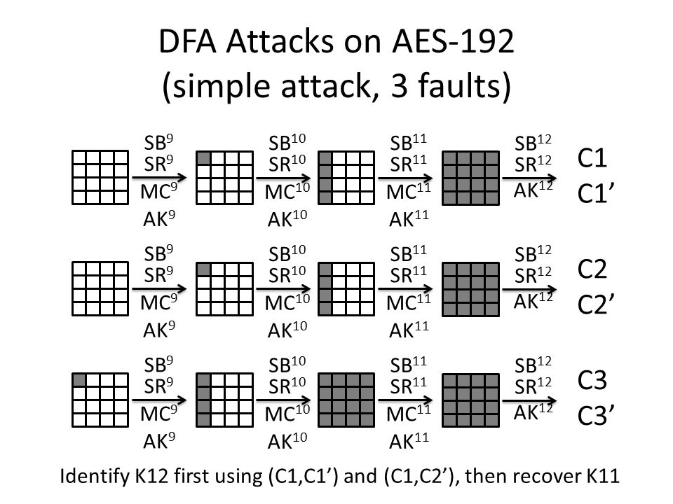 DFA Attacks on AES-192 (simple attack, 3 faults) SB 9 SR 9 MC 9 AK 9 SB 10 SR 10 MC 10 AK 10 SB 11 SR 11 MC 11 AK 11 SB 12 SR 12 AK 12 C1 C1' SB 9 SR