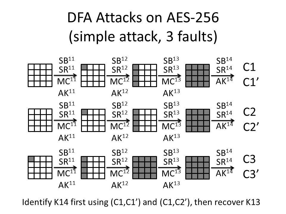 DFA Attacks on AES-256 (simple attack, 3 faults) SB 11 SR 11 MC 11 AK 11 SB 12 SR 12 MC 12 AK 12 SB 13 SR 13 MC 13 AK 13 SB 14 SR 14 AK 14 C1 C1' SB 1