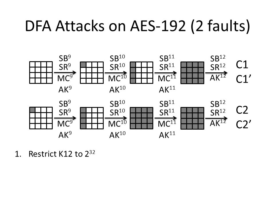 DFA Attacks on AES-192 (2 faults) SB 9 SR 9 MC 9 AK 9 SB 10 SR 10 MC 10 AK 10 SB 11 SR 11 MC 11 AK 11 SB 12 SR 12 AK 12 C1 C1' SB 9 SR 9 MC 9 AK 9 SB 10 SR 10 MC 10 AK 10 SB 11 SR 11 MC 11 AK 11 SB 12 SR 12 AK 12 C2 C2' 1.Restrict K12 to 2 32