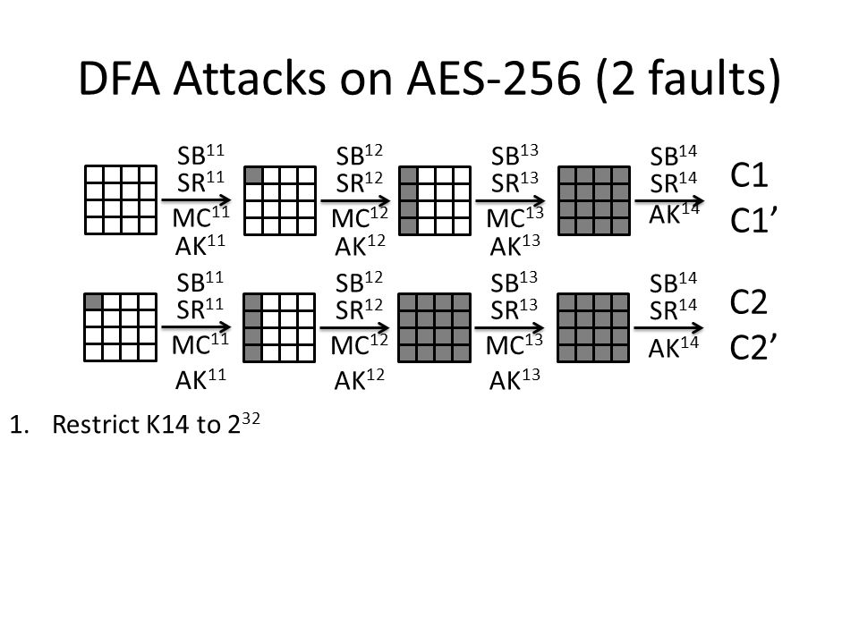 DFA Attacks on AES-256 (2 faults) 1.Restrict K14 to 2 32 SB 11 SR 11 MC 11 AK 11 SB 12 SR 12 MC 12 AK 12 SB 13 SR 13 MC 13 AK 13 SB 14 SR 14 AK 14 C2 C2' SB 11 SR 11 MC 11 AK 11 SB 12 SR 12 MC 12 AK 12 SB 13 SR 13 MC 13 AK 13 SB 14 SR 14 AK 14 C1 C1'