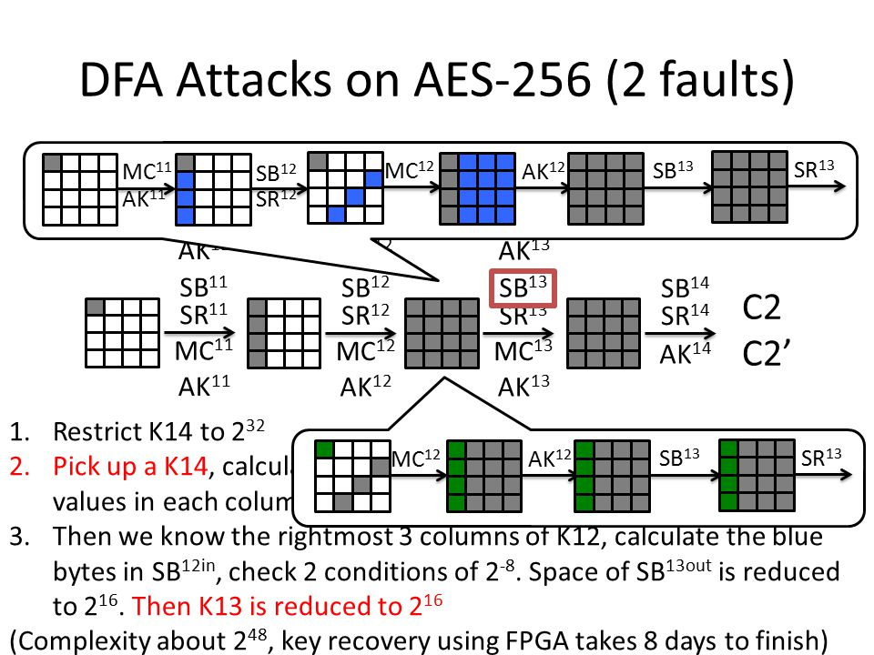 DFA Attacks on AES-256 (2 faults) 1.Restrict K14 to 2 32 2.Pick up a K14, calculate the difference at SB 13out, and restrict real values in each column to 2 8 3.Then we know the rightmost 3 columns of K12, calculate the blue bytes in SB 12in, check 2 conditions of 2 -8.