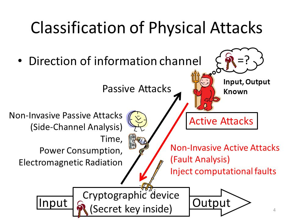 Classification of Physical Attacks Direction of information channel 4 =.