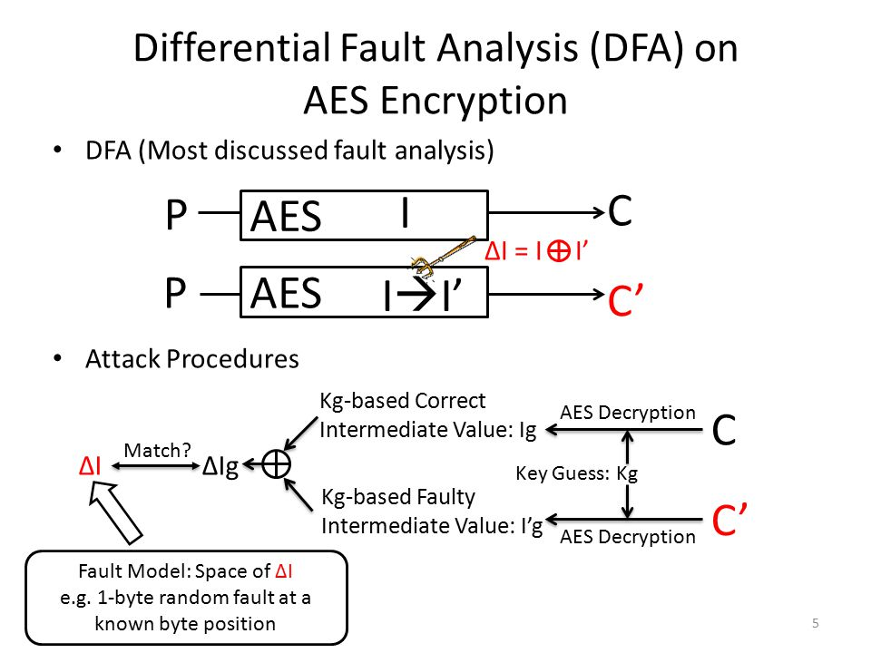 Differential Fault Analysis (DFA) on AES Encryption DFA (Most discussed fault analysis) Attack Procedures 5 P AES C' C I  I' I ΔI = I I' C' C Key Gue