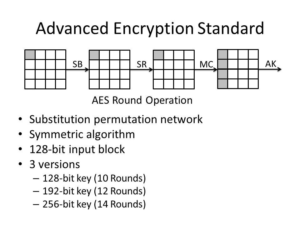 Advanced Encryption Standard Substitution permutation network Symmetric algorithm 128-bit input block 3 versions – 128-bit key (10 Rounds) – 192-bit key (12 Rounds) – 256-bit key (14 Rounds) SB SR MC AK AES Round Operation