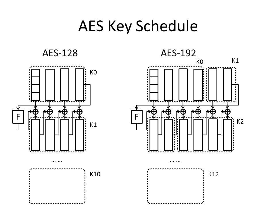 AES Key Schedule F K0 K1 … K10 AES-128 F K0 … K12 AES-192 K1 K2
