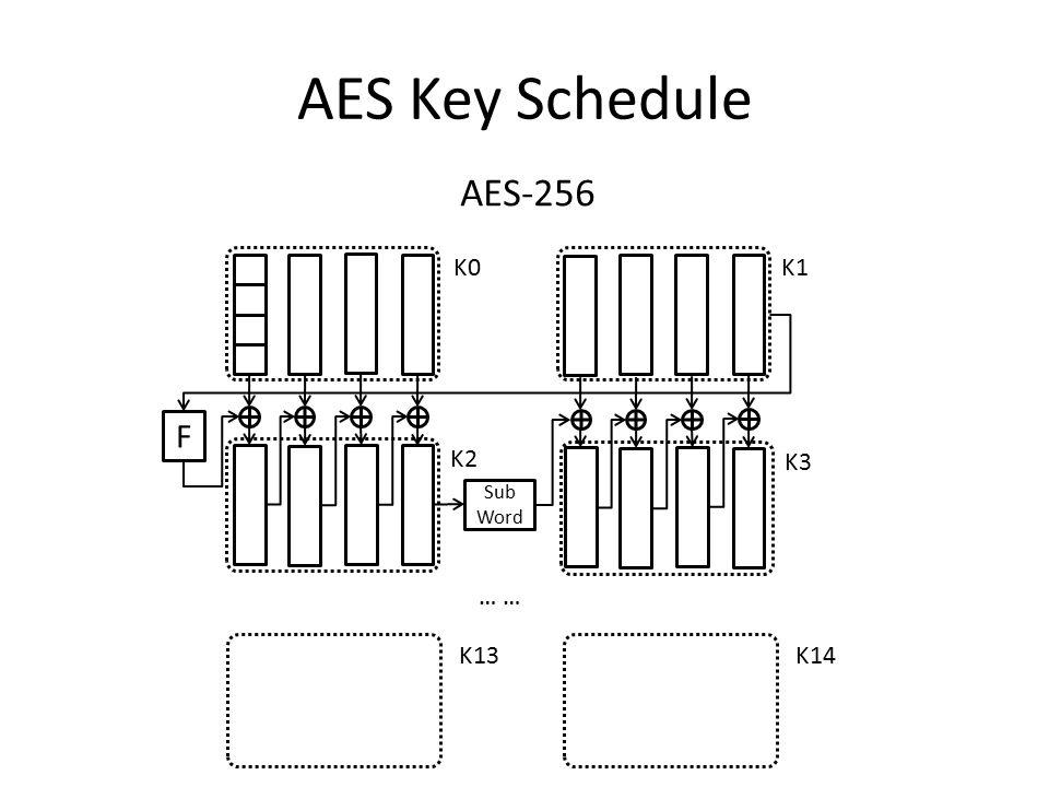 AES Key Schedule F … K13 AES-256 Sub Word K0 K1 K3 K2 K14