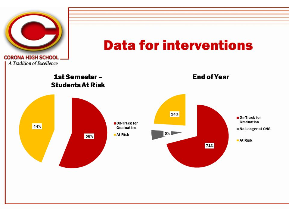 Data for interventions