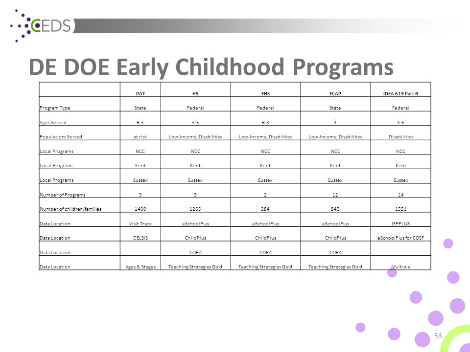 DE DOE Early Childhood Programs 56 PATHSEHSECAPIDEA 619 Part B Program TypeStateFederal StateFederal Ages ServedB-33-5B-343-5 Populations Servedat riskLow-Income, Disabilities Disabilities Local ProgramsNCC Local ProgramsKent Local ProgramsSussex Number of Programs3321214 Number of children/families140012652848431551 Data LocationVisit TrackeSchoolPlus IEPPLUS Data LocationDELSISChildPlus eSchoolPlus for COSF Data Location COPA Data LocationAges & StagesTeaching Strategies Gold Multiple
