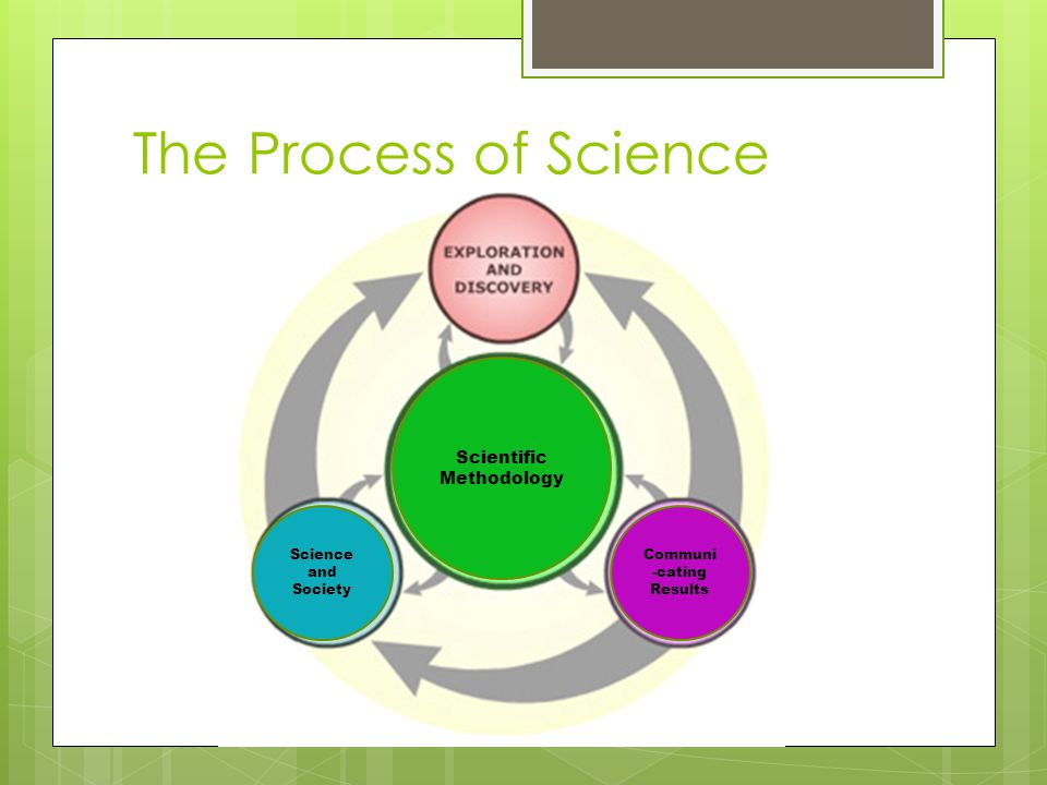 The Process of Science Scientific Methodology Communi -cating Results Science and Society