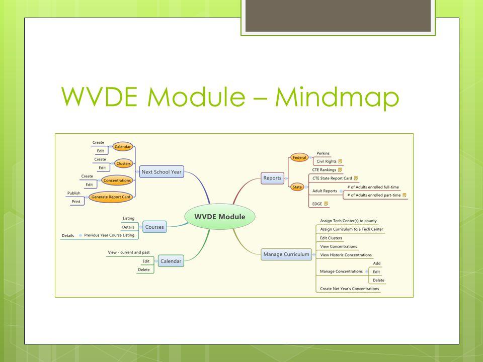 WVDE Module – Mindmap