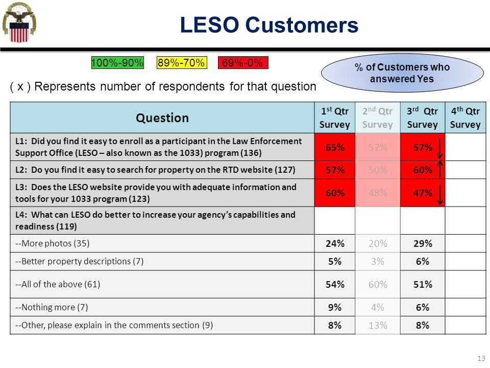 13 LESO Customers Question 1 st Qtr Survey 2 nd Qtr Survey 3 rd Qtr Survey 4 th Qtr Survey L1: Did you find it easy to enroll as a participant in the