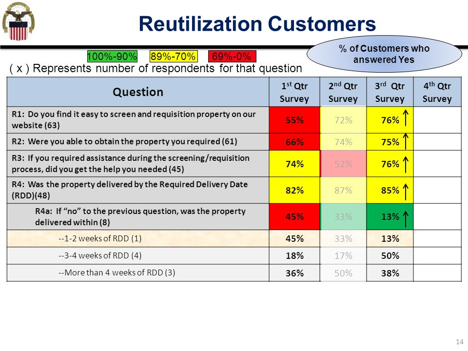 14 Reutilization Customers Question 1 st Qtr Survey 2 nd Qtr Survey 3 rd Qtr Survey 4 th Qtr Survey R1: Do you find it easy to screen and requisition