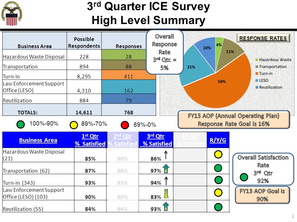 2 3 rd Quarter ICE Survey High Level Summary Business Area 1 st Qtr % Satisfied 2 nd Qtr % Satisfied 3 rd Qtr % Satisfied 4 th Qtr % Satisfied R/Y/G Hazardous Waste Disposal (21)85%90%86% Transportation (62)87%86%97% Turn-in (343)93% 94% Law Enforcement Support Office (LESO) (103)90% 83% Reutilization (55)84% 93% Business Area Possible RespondentsResponses Hazardous Waste Disposal22828 Transportation89488 Turn-in8,295411 Law Enforcement Support Office (LESO)4,310162 Reutilization88479 TOTALS:14,611768 100%-90% 89%-70% 69%-0% RESPONSE RATES