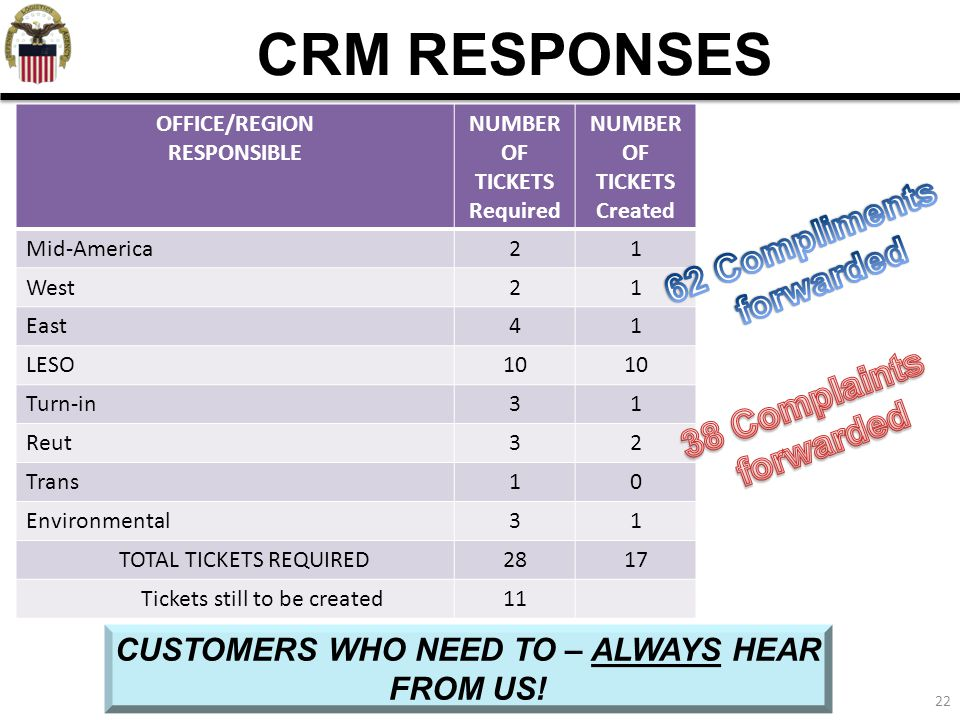 22 CRM RESPONSES CUSTOMERS WHO NEED TO – ALWAYS HEAR FROM US! OFFICE/REGION RESPONSIBLE NUMBER OF TICKETS Required NUMBER OF TICKETS Created Mid-Ameri