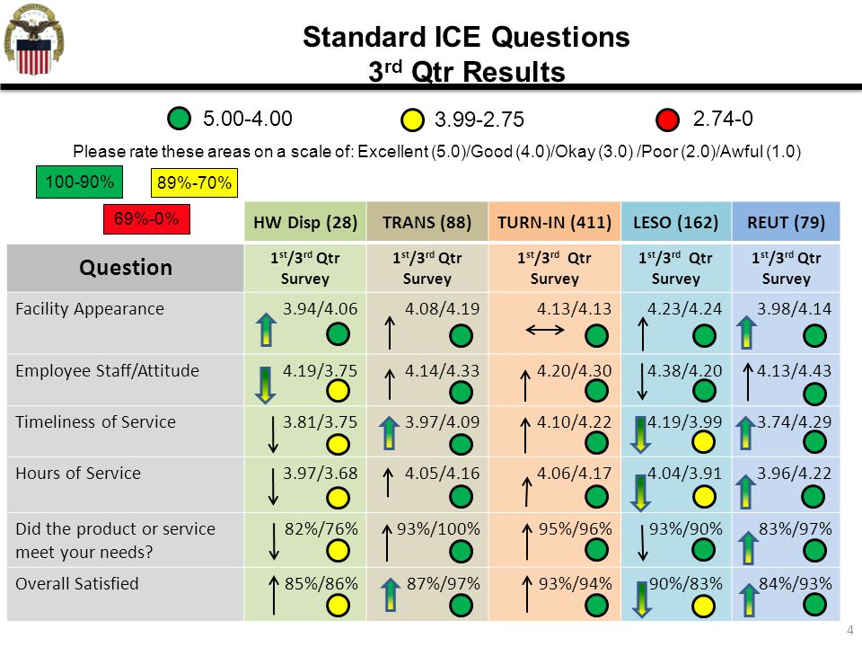 4 HW Disp (28)TRANS (88)TURN-IN (411)LESO (162)REUT (79) Question 1 st /3 rd Qtr Survey 1 st /3 rd Qtr Survey Facility Appearance3.94/4.064.08/4.194.13/4.134.23/4.243.98/4.14 Employee Staff/Attitude4.19/3.754.14/4.334.20/4.304.38/4.204.13/4.43 Timeliness of Service3.81/3.753.97/4.094.10/4.224.19/3.993.74/4.29 Hours of Service3.97/3.684.05/4.164.06/4.174.04/3.913.96/4.22 Did the product or service meet your needs.