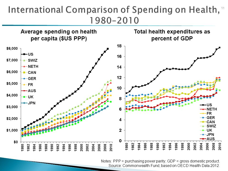 Average spending on health per capita ($US PPP) Total health expenditures as percent of GDP Notes: PPP = purchasing power parity; GDP = gross domestic product.