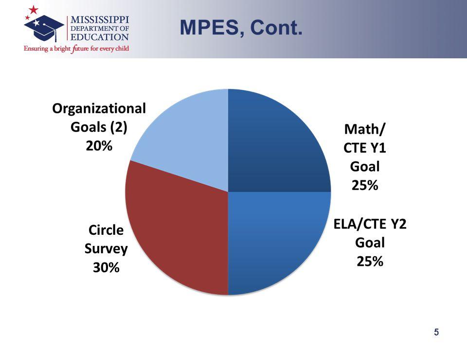 5 Circle Survey 30%