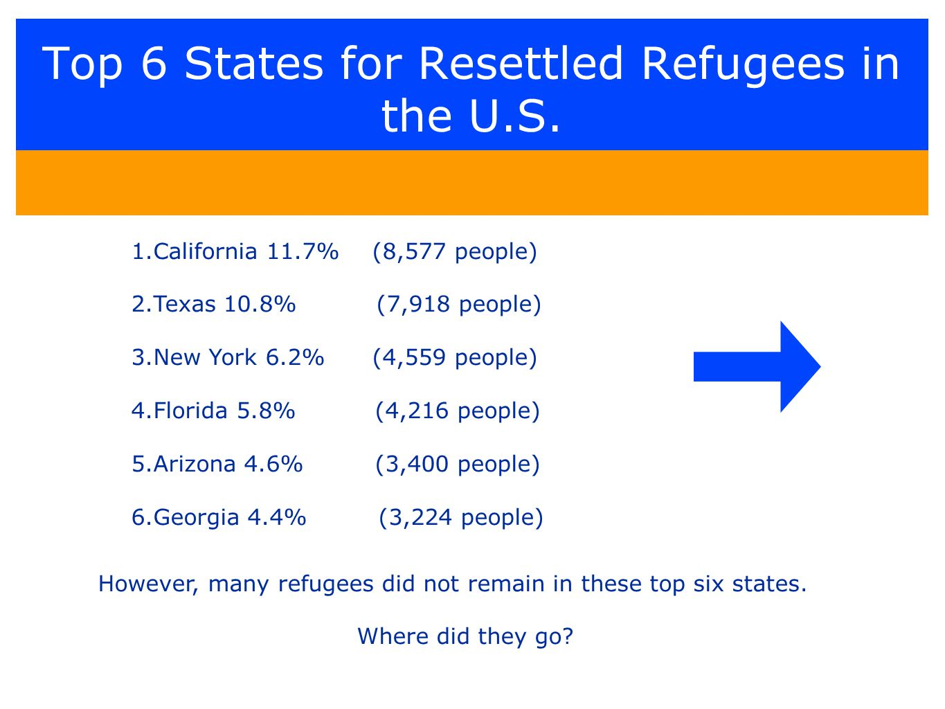Top 6 States for Resettled Refugees in the U.S.