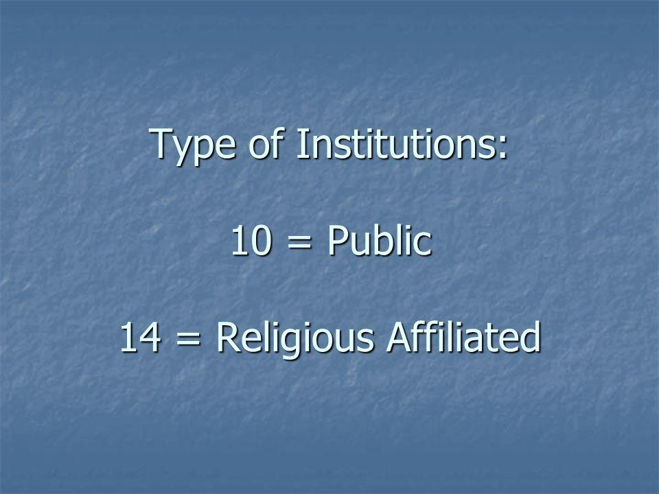Type of Institutions: 10 = Public 14 = Religious Affiliated