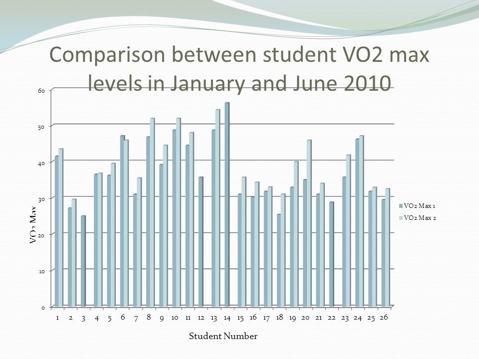 Comparison between student VO2 max levels in January and June 2010