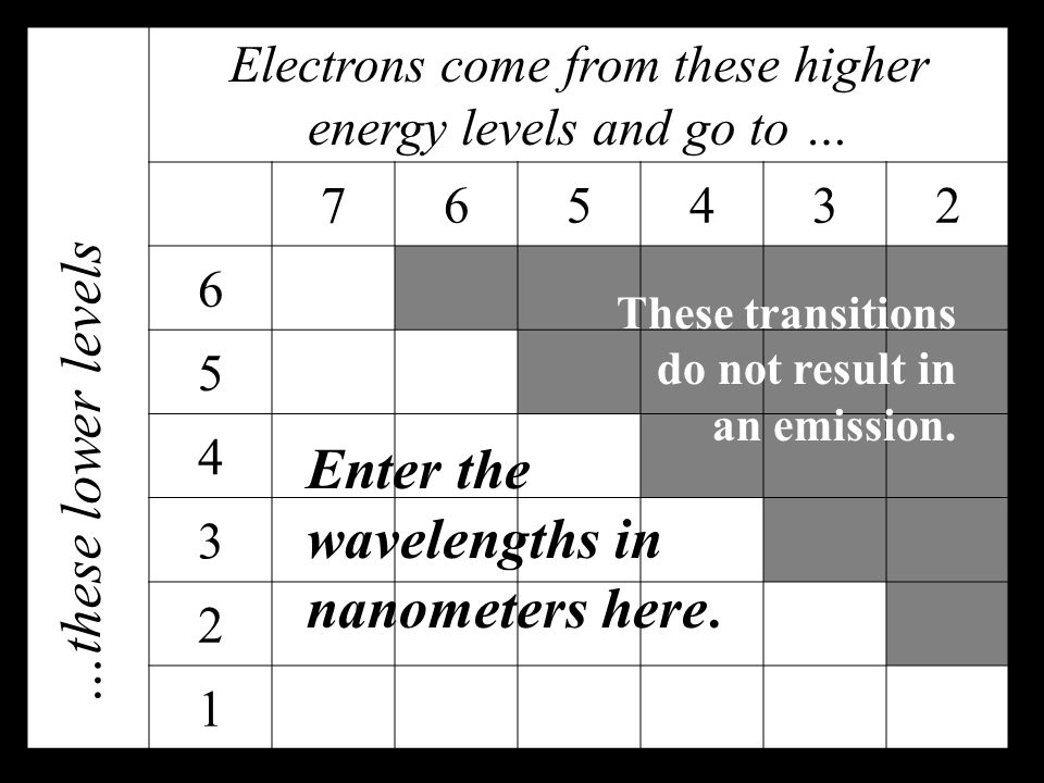 Electrons come from these higher energy levels and go to … 765432 6 5 4 3 2 1 …these lower levels These transitions do not result in an emission.