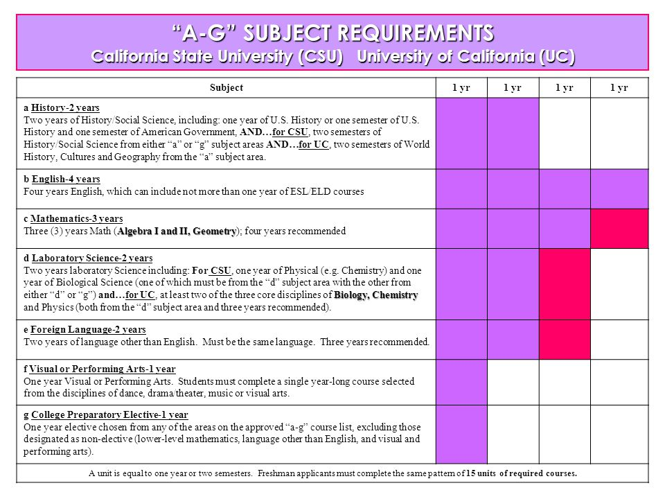 ENGLISH REQUIREMENT High School Graduation Four years of English A-G Reqt: Four years of college prep (CP) level or higher.