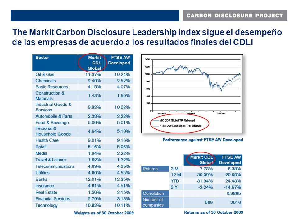 The Markit Carbon Disclosure Leadership index sigue el desempeño de las empresas de acuerdo a los resultados finales del CDLI