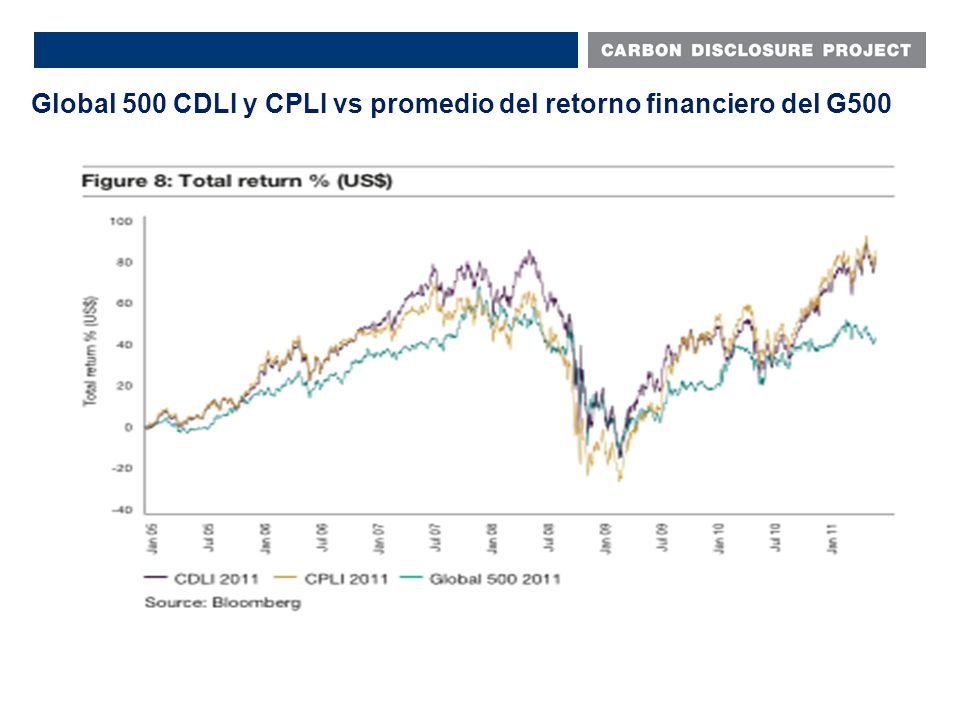 Global 500 CDLI y CPLI vs promedio del retorno financiero del G500