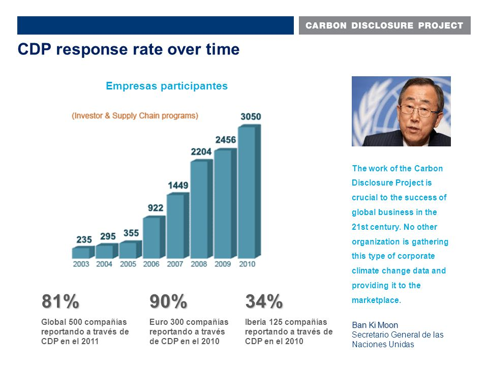 Empresas participantes CDP response rate over time The work of the Carbon Disclosure Project is crucial to the success of global business in the 21st century.