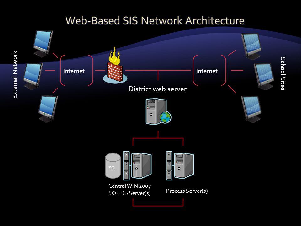 District web server External Network Internet School Sites Internet Central WIN 2007 SQL DB Server(s) Process Server(s) SQL