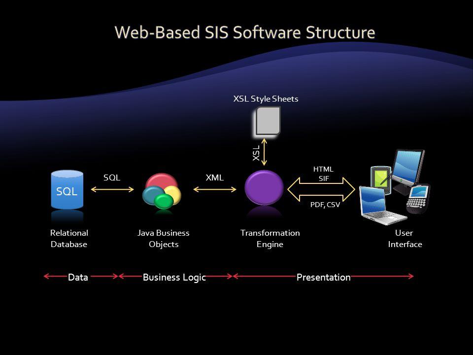 Relational Database Java Business Objects XMLSQL Transformation Engine PDF, CSV HTML SIF User Interface PresentationBusiness LogicData XSL Style Sheet