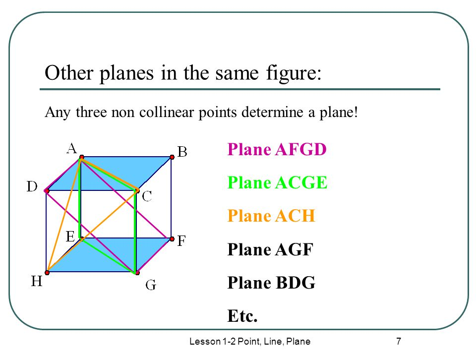 Lesson 1-2 Point, Line, Plane 7 Other planes in the same figure: Any three non collinear points determine a plane! Plane AFGD Plane ACGE Plane ACH Pla