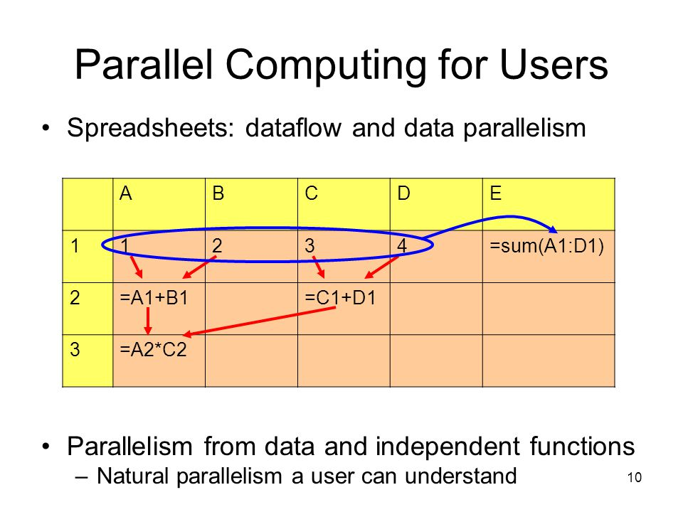 10 Parallel Computing for Users Spreadsheets: dataflow and data parallelism Parallelism from data and independent functions –Natural parallelism a user can understand ABCDE 11234=sum(A1:D1) 2=A1+B1=C1+D1 3=A2*C2