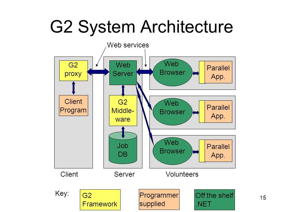 15 G2 System Architecture VolunteersClientServer Client Program G2 proxy G2 Framework Programmer supplied Key: Web Server G2 Middle- ware Job DB Web Browser Parallel App.