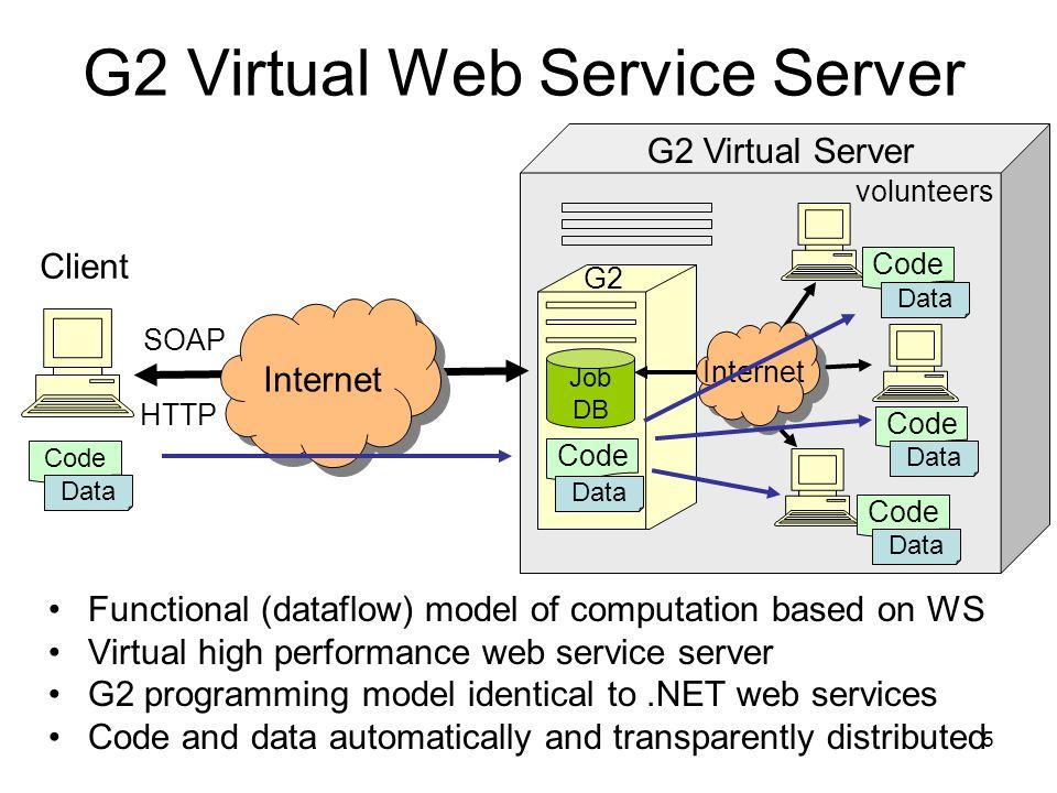 5 Client SOAP HTTP G2 Virtual Server Internet Code G2 Virtual Web Service Server Functional (dataflow) model of computation based on WS Virtual high p